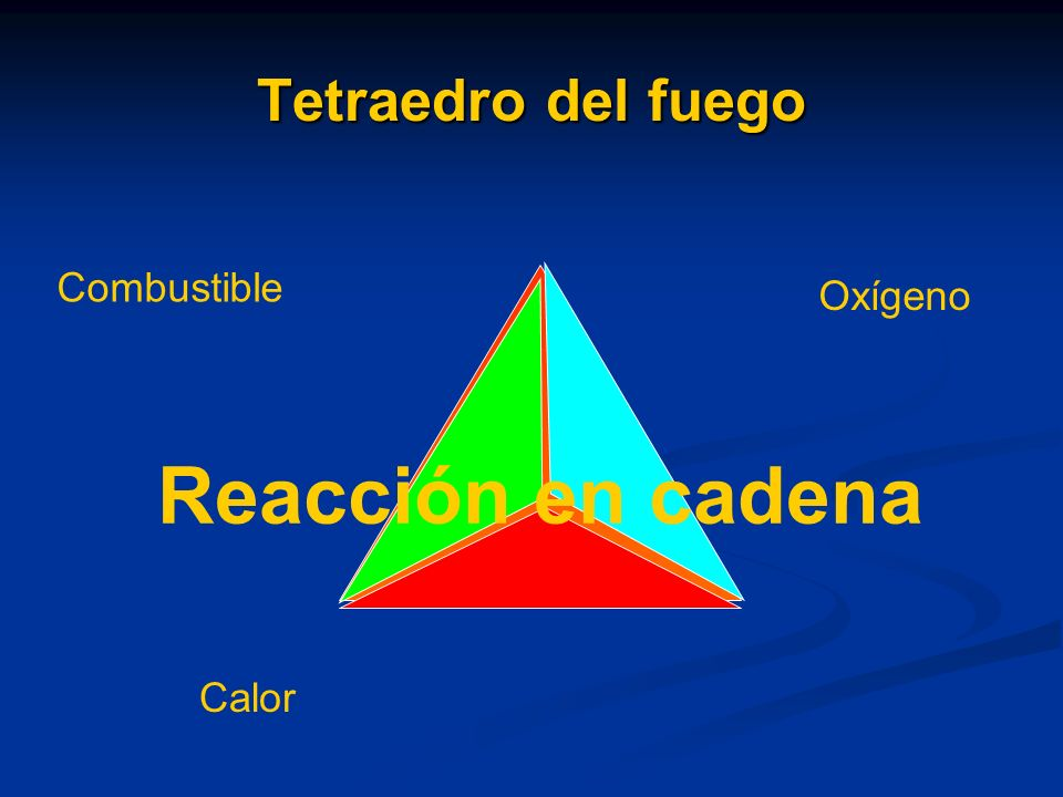 Tetraedro del fuego Combustible Oxígeno Reacción en cadena Calor