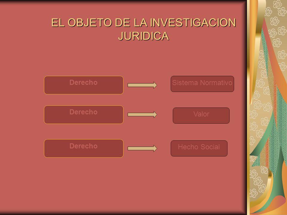 EL OBJETO DE LA INVESTIGACION JURIDICA