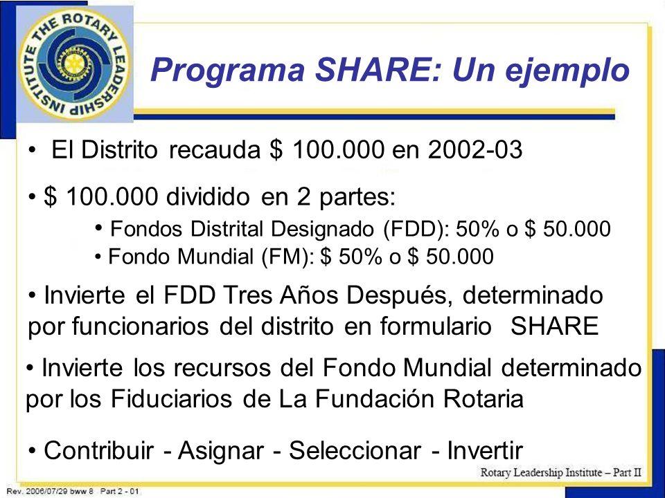 Programa SHARE: Un ejemplo