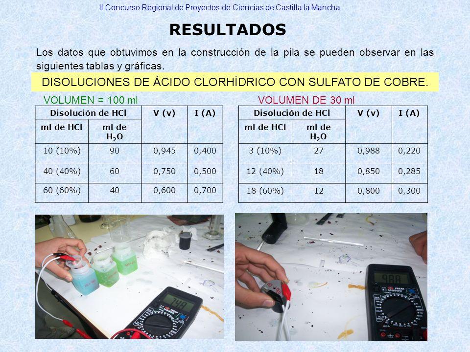 DISOLUCIONES DE ÁCIDO CLORHÍDRICO CON SULFATO DE COBRE.