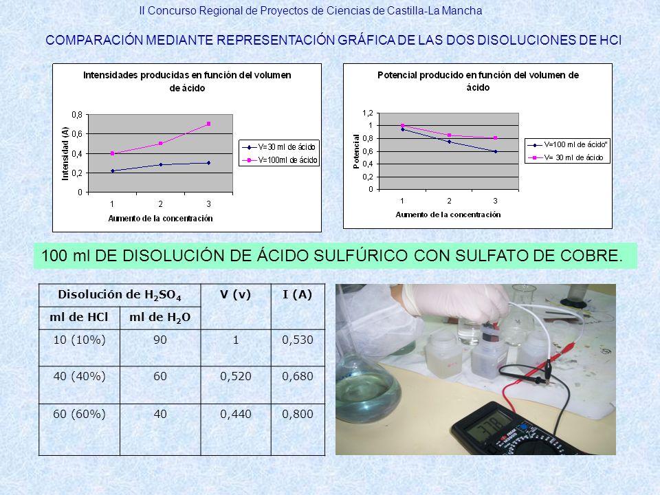 100 ml DE DISOLUCIÓN DE ÁCIDO SULFÚRICO CON SULFATO DE COBRE.