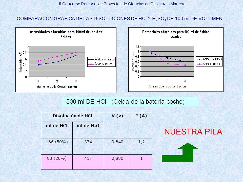 NUESTRA PILA 500 ml DE HCl (Celda de la batería coche)
