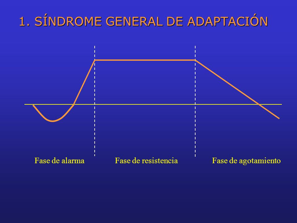 1. SÍNDROME GENERAL DE ADAPTACIÓN