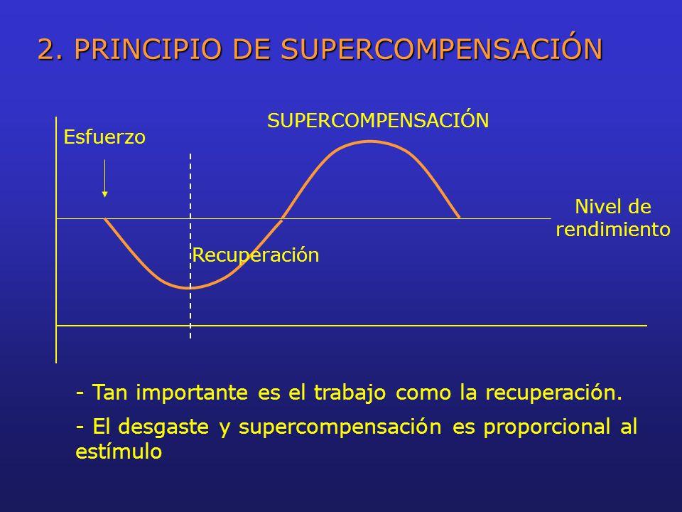 2. PRINCIPIO DE SUPERCOMPENSACIÓN