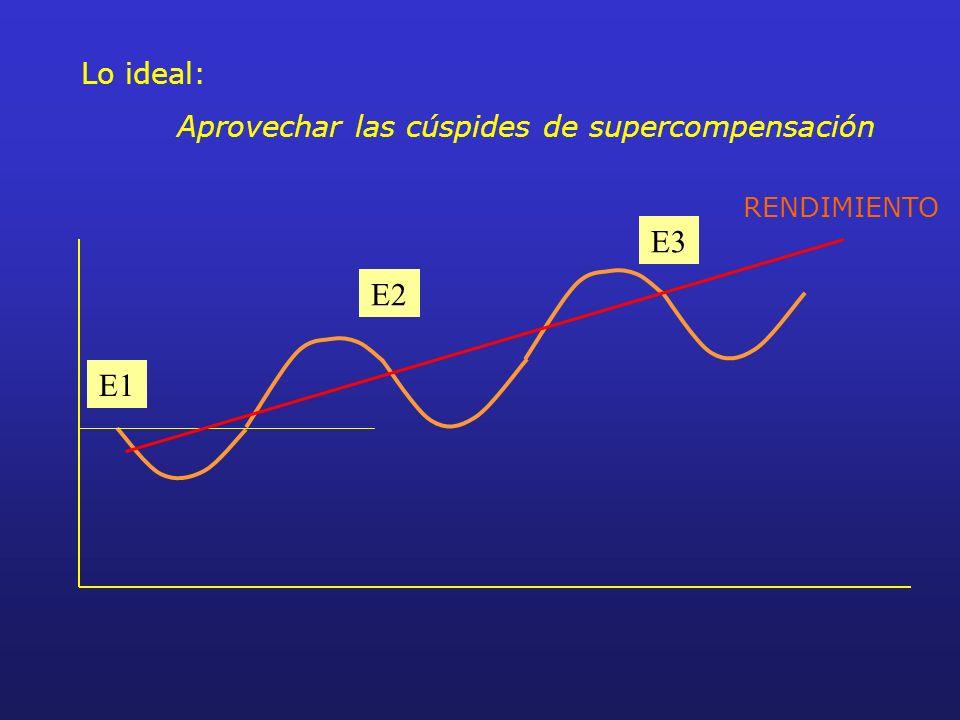E3 E2 E1 Lo ideal: Aprovechar las cúspides de supercompensación