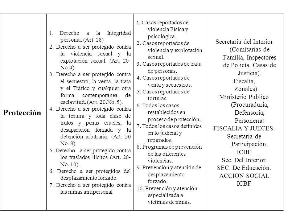 Protección1. Derecho a la Integridad personal. (Art. 18)