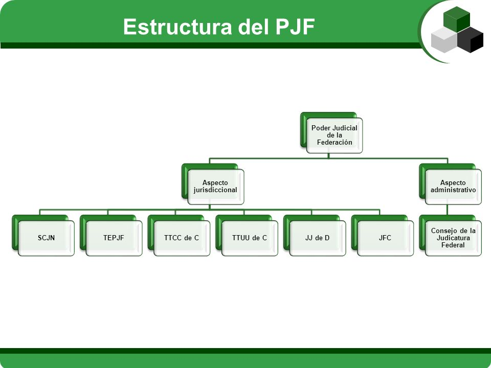 Estructura del PJF Poder Judicial de la Federación