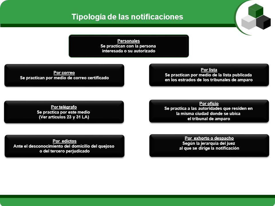 Tipología de las notificaciones
