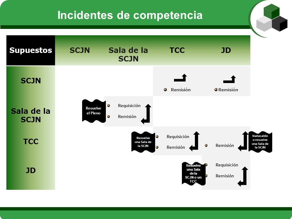 Incidentes de competencia
