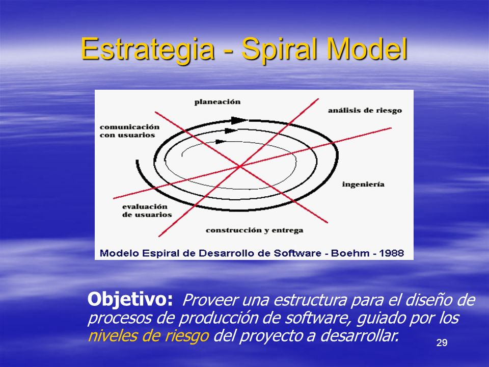 Estrategia - Spiral Model