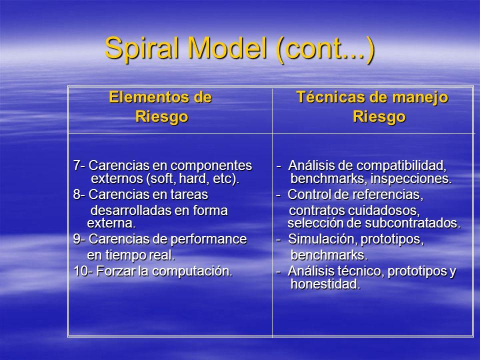 Spiral Model (cont...) Elementos de Técnicas de manejo Riesgo Riesgo