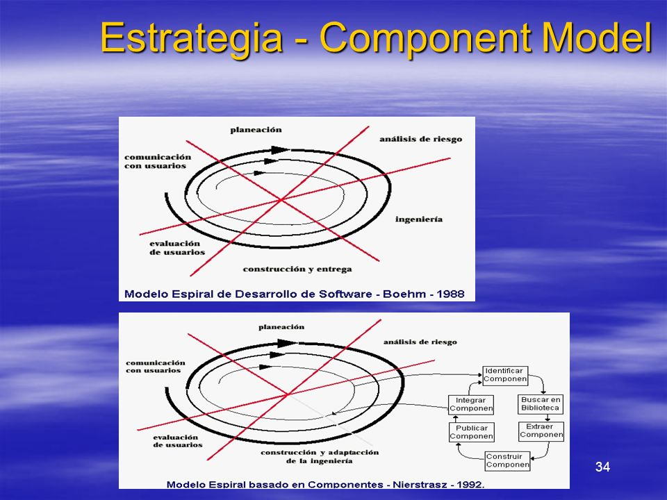 Estrategia - Component Model