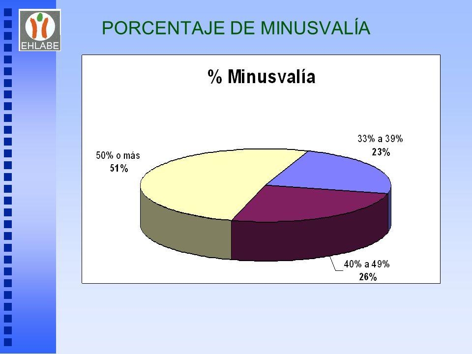 PORCENTAJE DE MINUSVALÍA