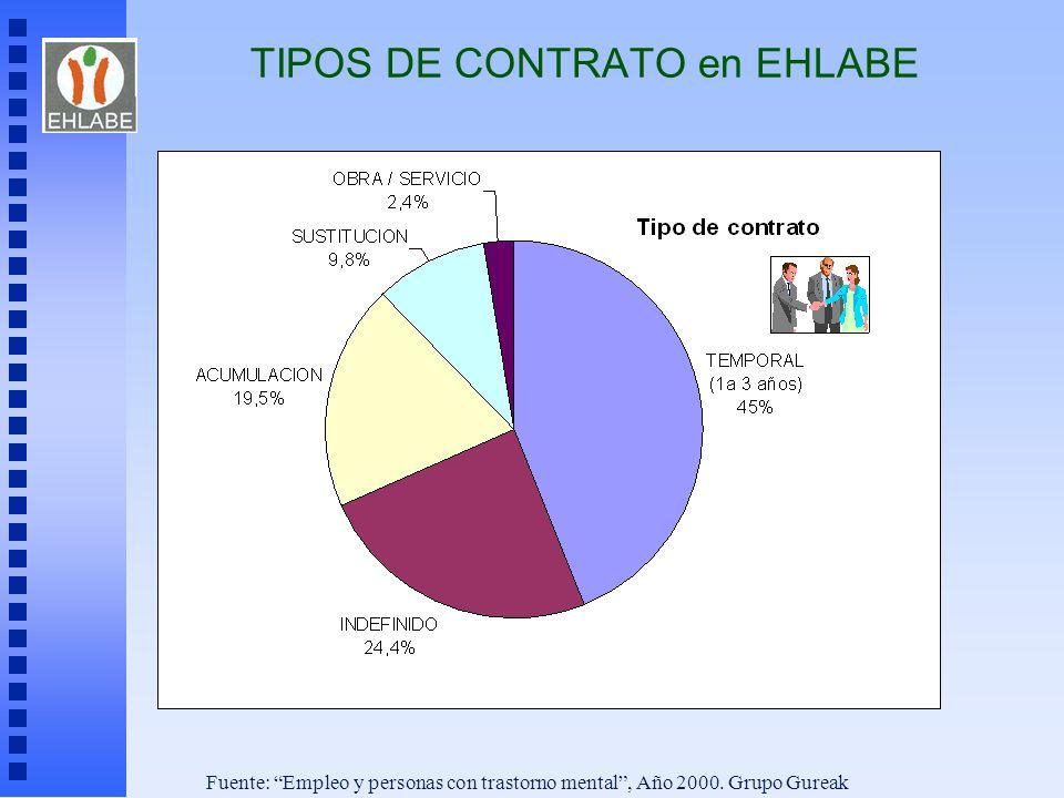 TIPOS DE CONTRATO en EHLABE