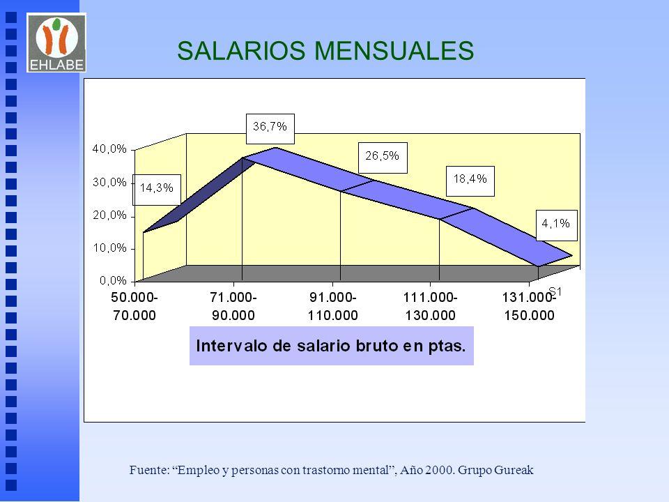 SALARIOS MENSUALES Fuente: Empleo y personas con trastorno mental , Año 2000. Grupo Gureak