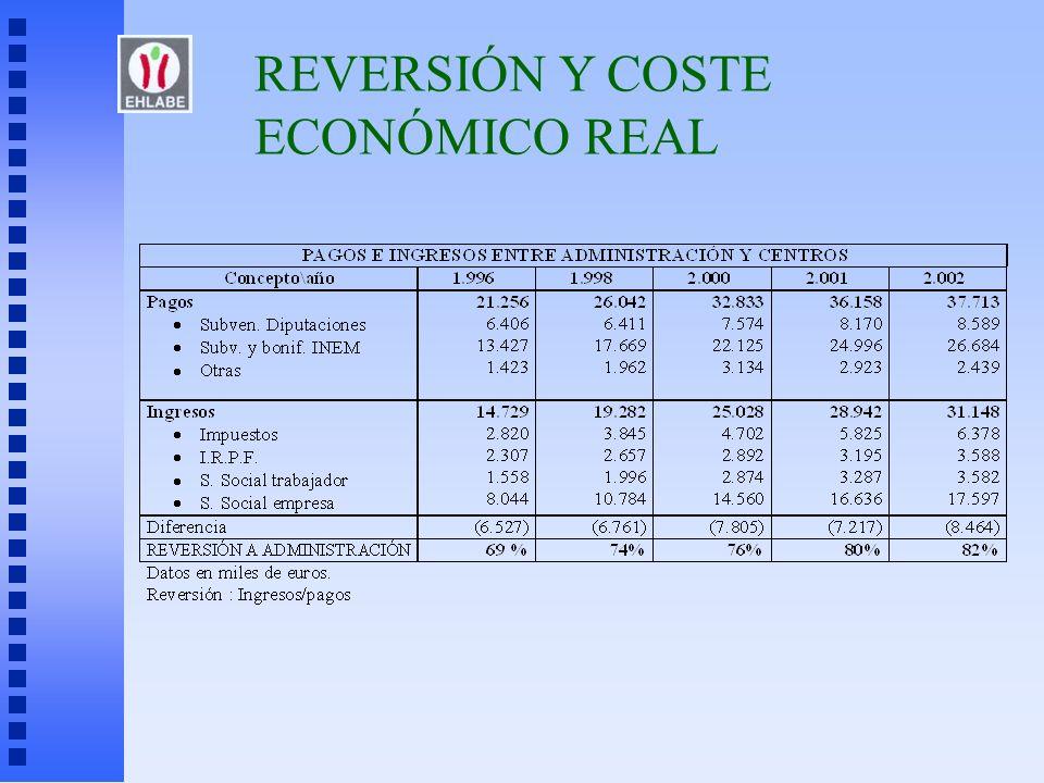 REVERSIÓN Y COSTE ECONÓMICO REAL
