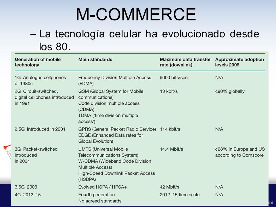 M-COMMERCE La tecnología celular ha evolucionado desde los 80.