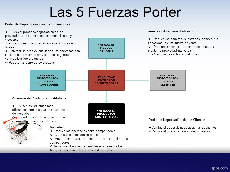 Las 5 Fuerzas Porter Poder de Negociación con los Proveedores