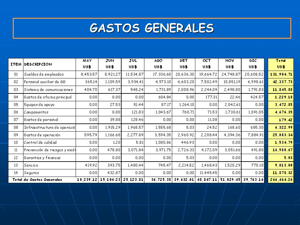 GYM S.A. 23/03/2017 GASTOS GENERALES