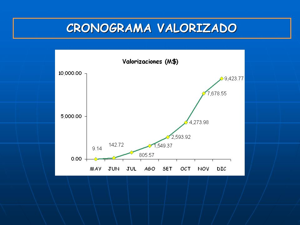 CRONOGRAMA VALORIZADO
