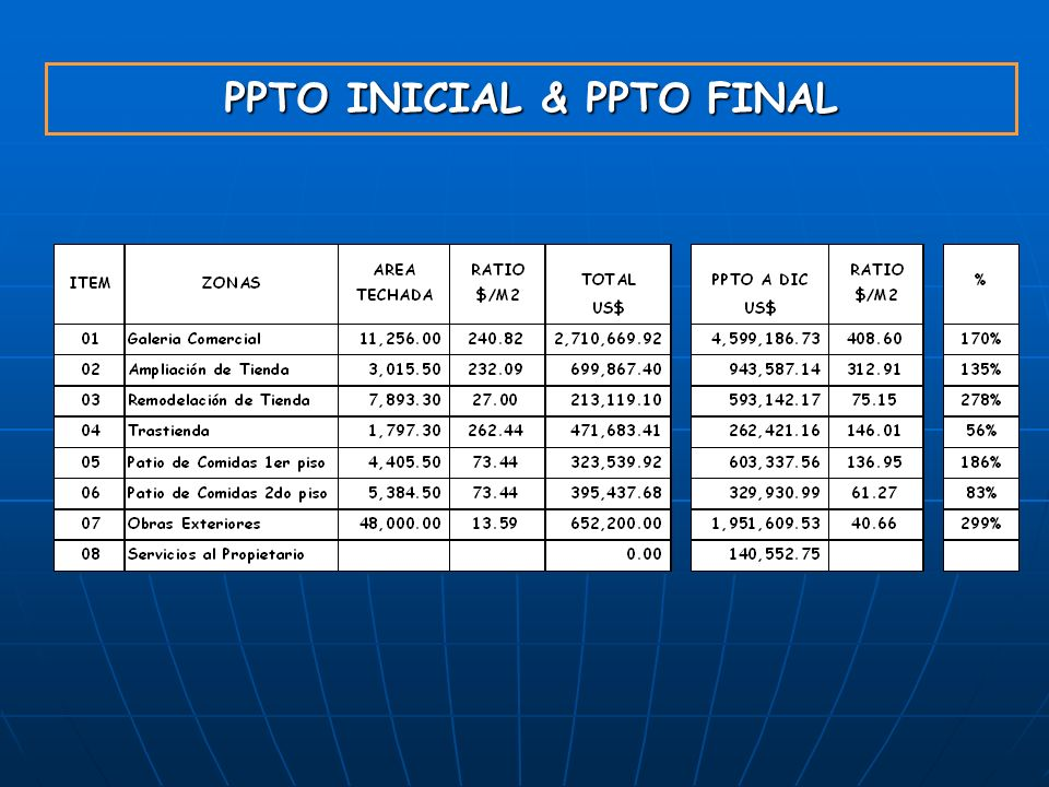 PPTO INICIAL & PPTO FINAL