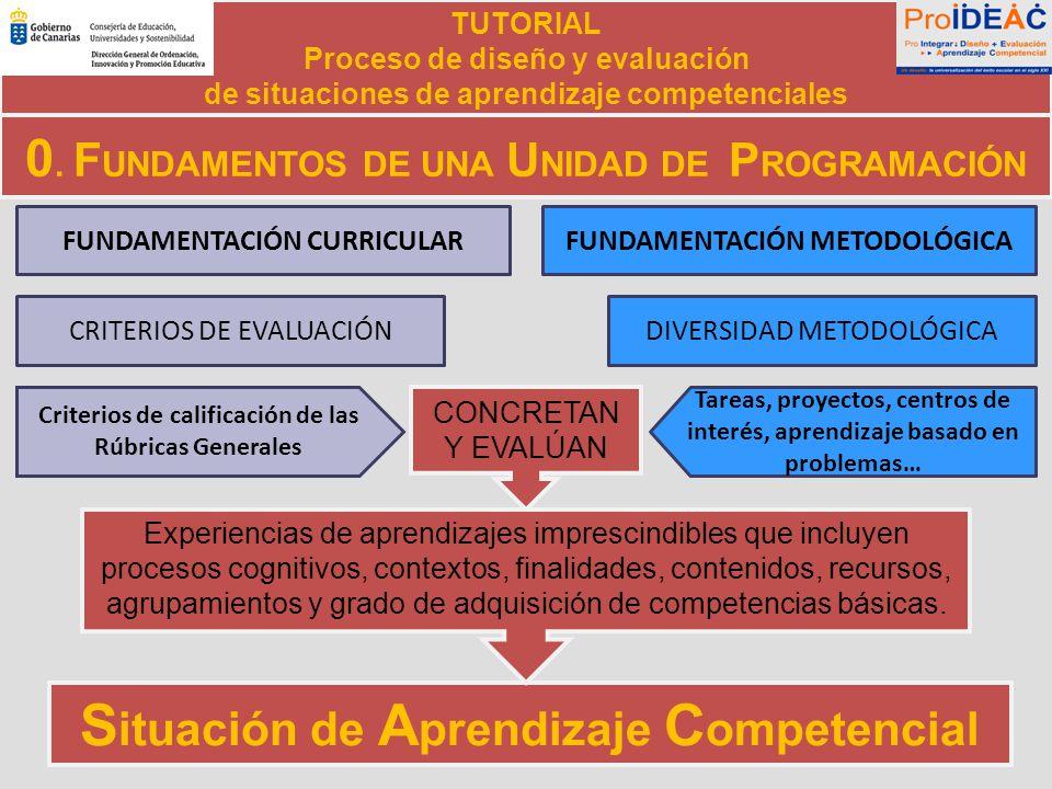 Situación de Aprendizaje Competencial