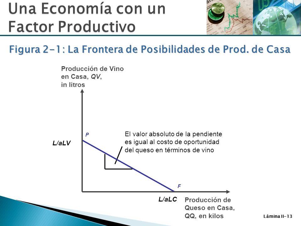 Figura 2-1: La Frontera de Posibilidades de Prod. de Casa