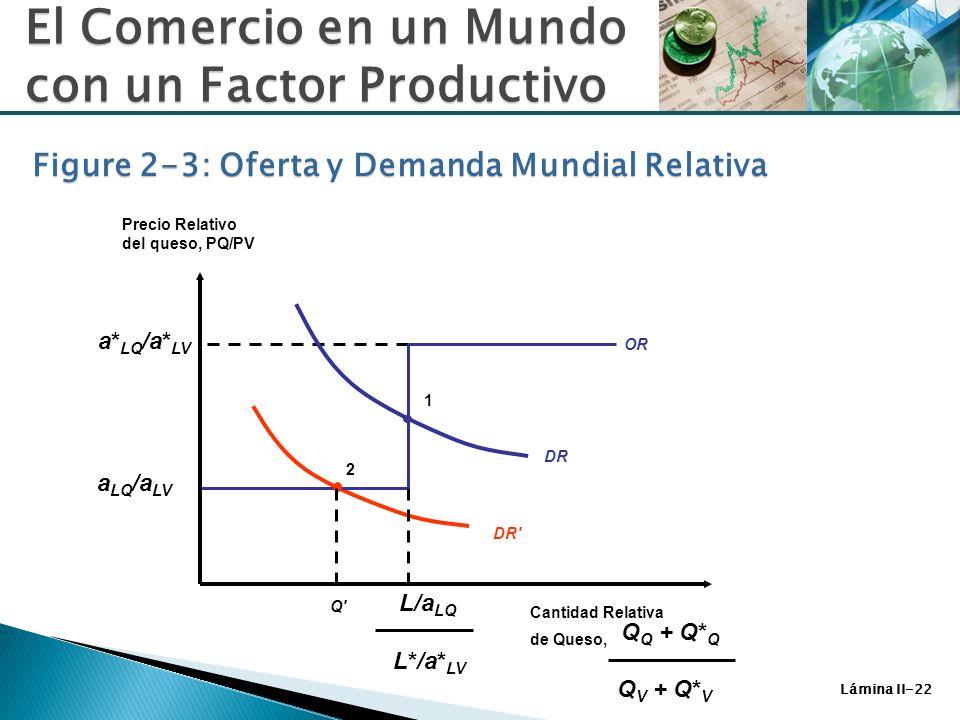 Figure 2-3: Oferta y Demanda Mundial Relativa
