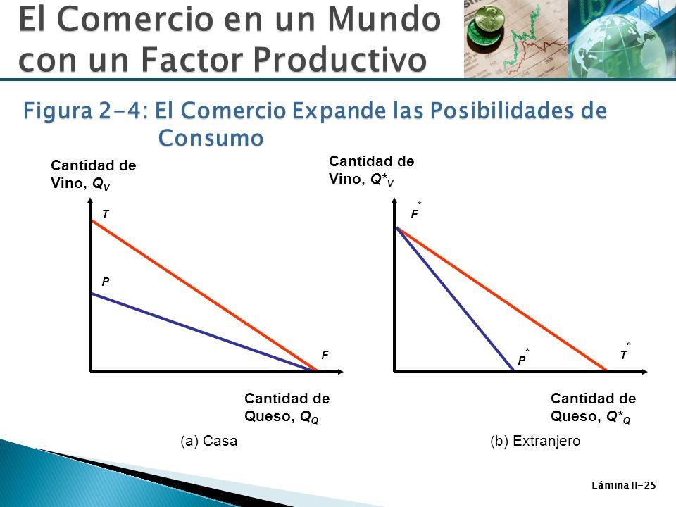 Figura 2-4: El Comercio Expande las Posibilidades de Consumo