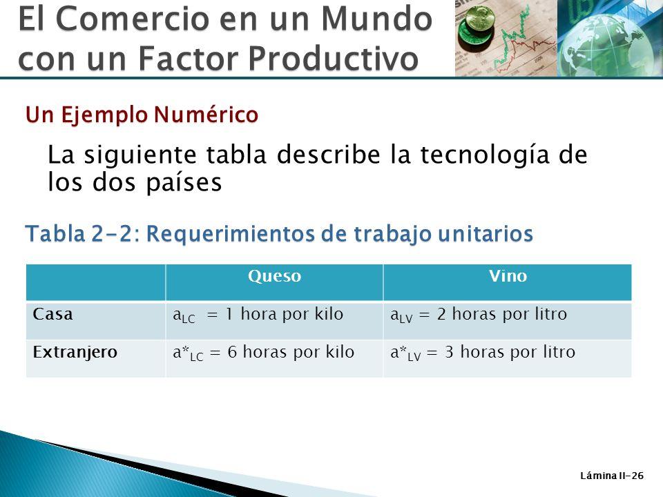 Un Ejemplo Numérico Tabla 2-2: Requerimientos de trabajo unitarios