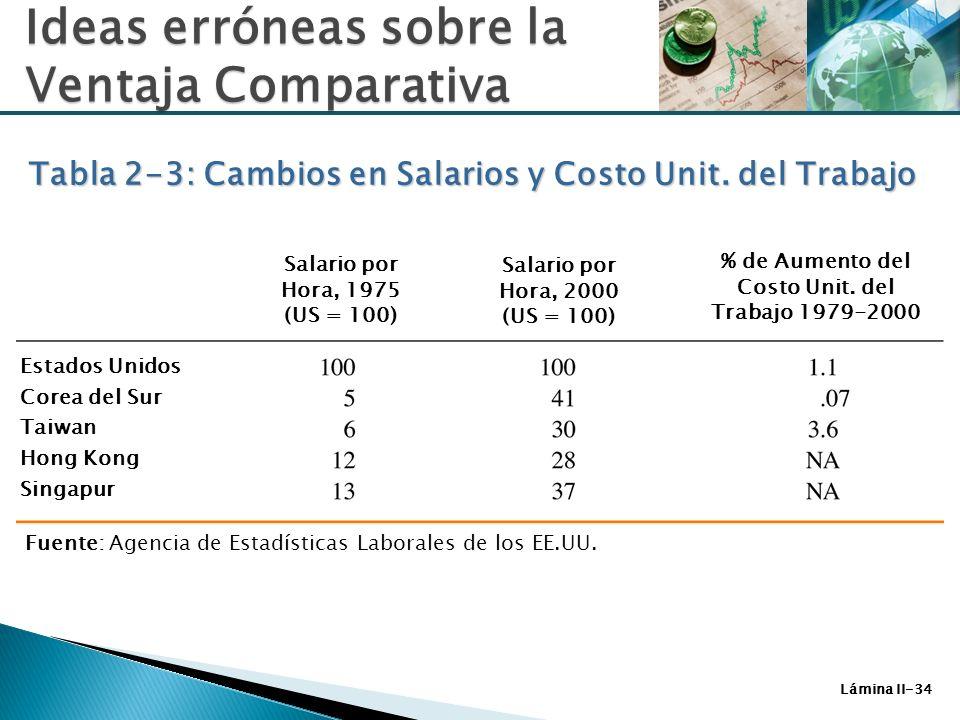 % de Aumento del Costo Unit. del Trabajo 1979-2000