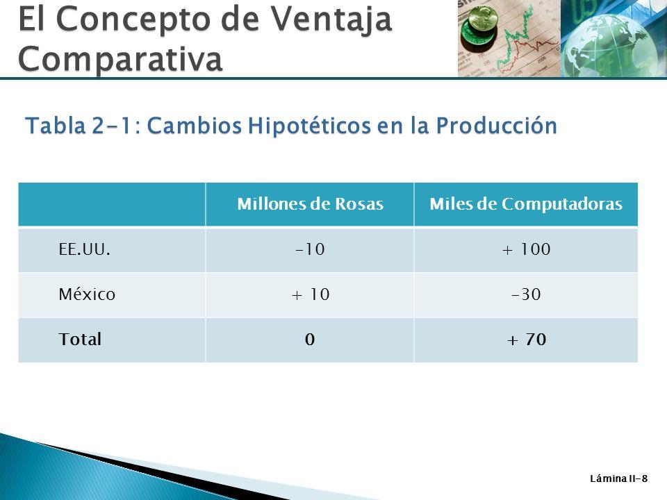 Tabla 2-1: Cambios Hipotéticos en la Producción