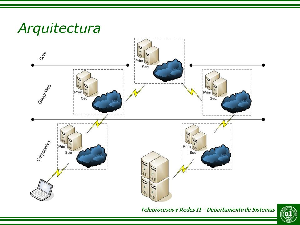 Arquitectura http://www.zonecut.net/dnsgeo/