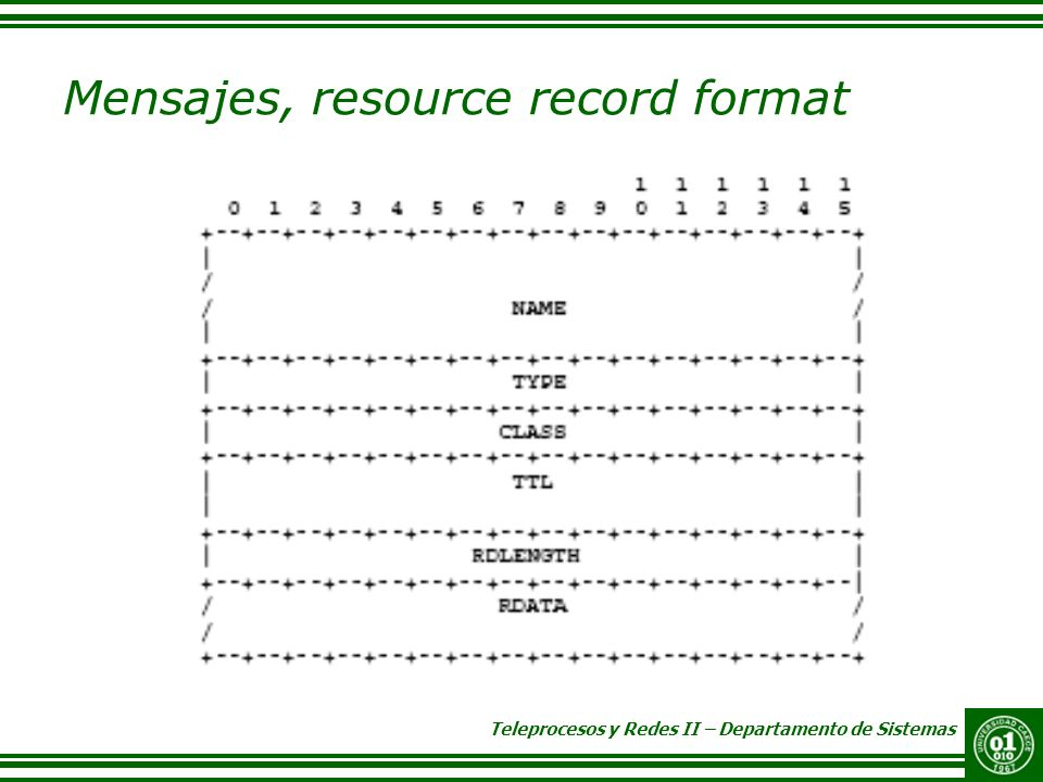 Mensajes, resource record format
