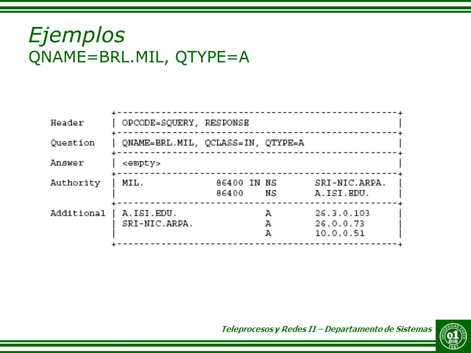 Ejemplos QNAME=BRL.MIL, QTYPE=A