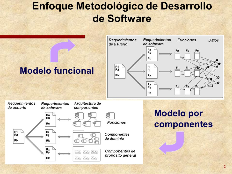 Enfoque Metodológico de Desarrollo de Software