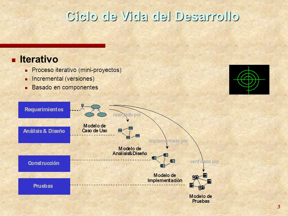 Ciclo de Vida del Desarrollo