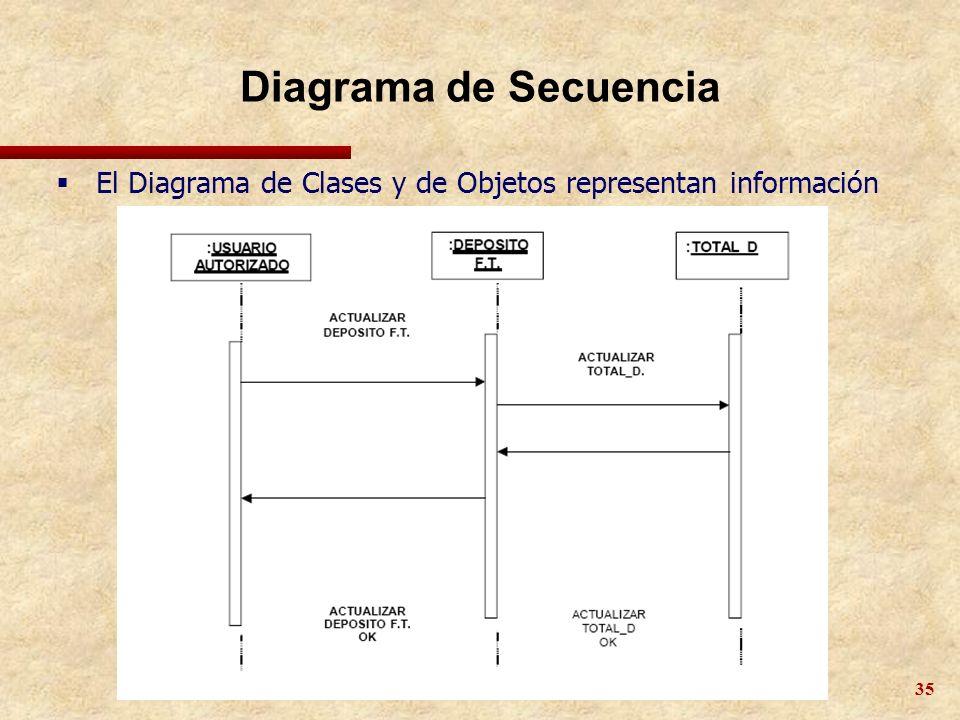 Diagrama de Secuencia El Diagrama de Clases y de Objetos representan información