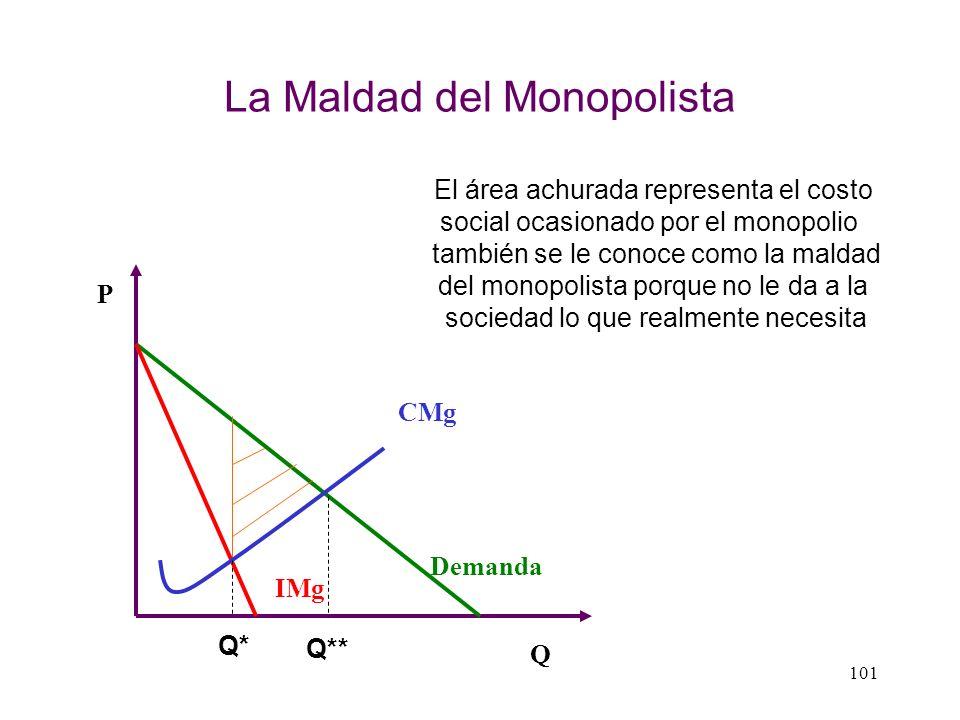 La Maldad del Monopolista