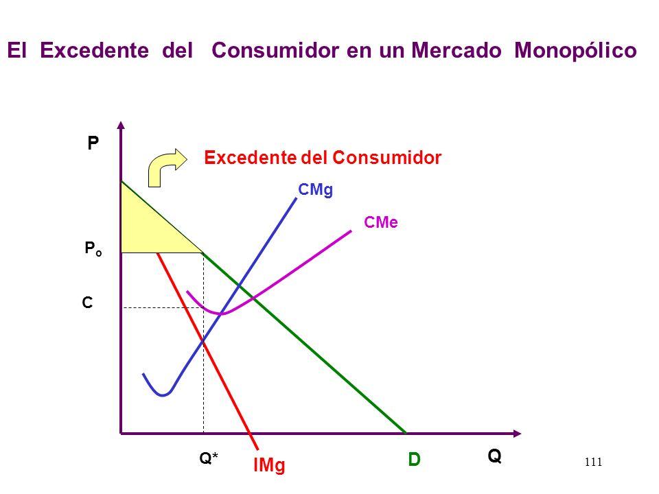 El Excedente del Consumidor en un Mercado Monopólico