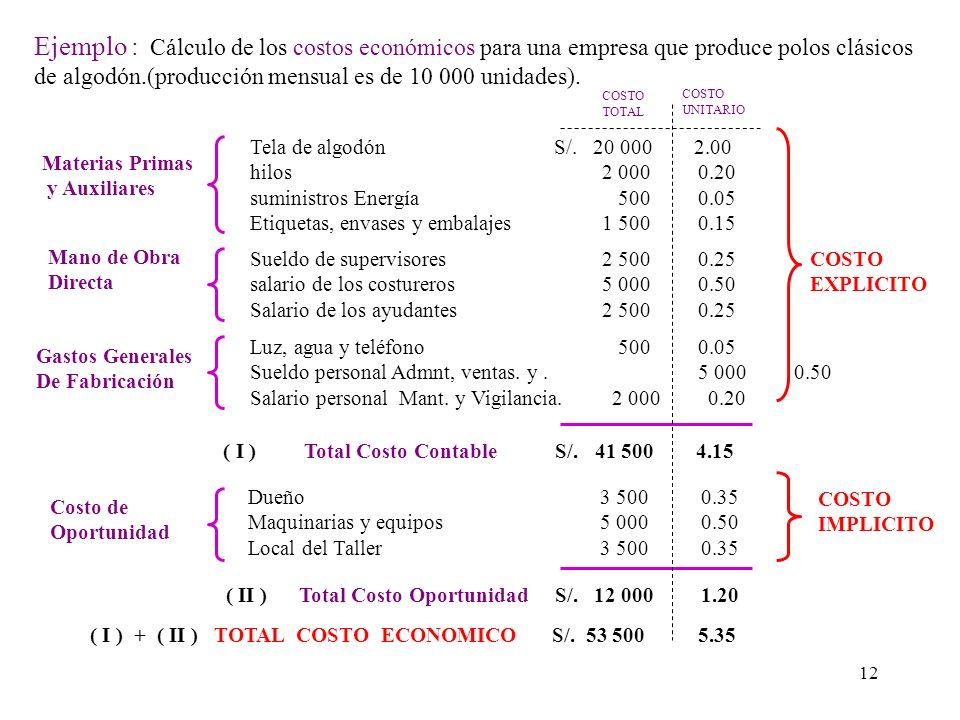 Ejemplo : Cálculo de los costos económicos para una empresa que produce polos clásicos de algodón.(producción mensual es de 10 000 unidades).