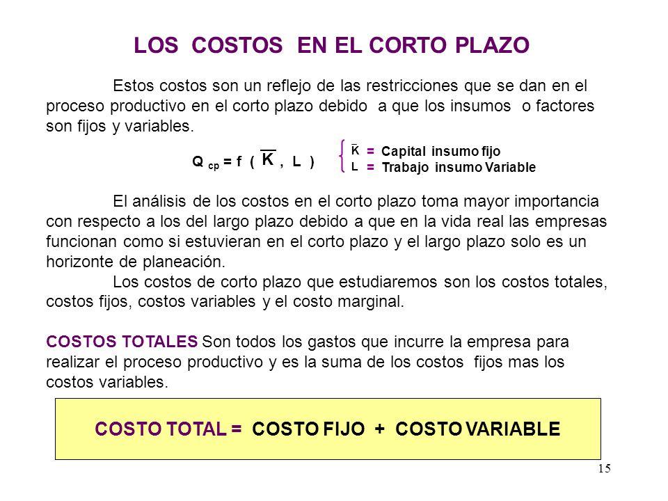 LOS COSTOS EN EL CORTO PLAZO COSTO TOTAL = COSTO FIJO + COSTO VARIABLE