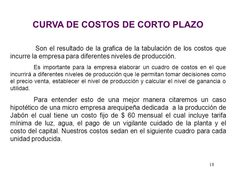 CURVA DE COSTOS DE CORTO PLAZO