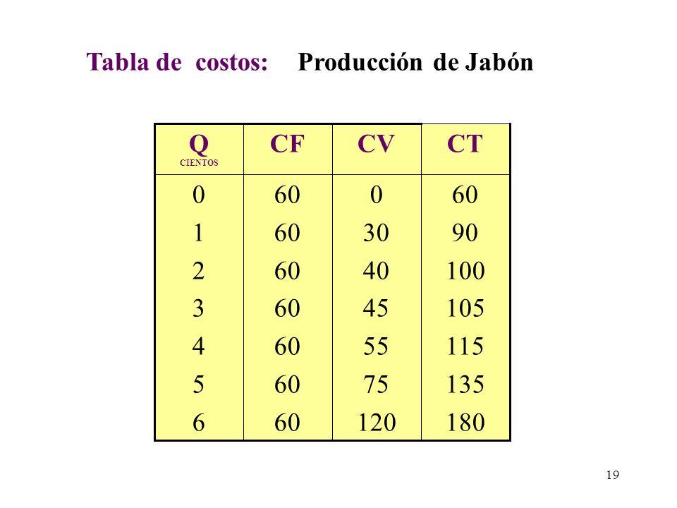 Tabla de costos: Producción de Jabón