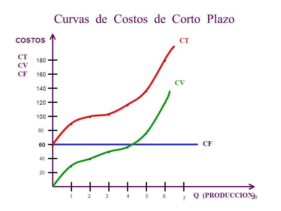 Curvas de Costos de Corto Plazo