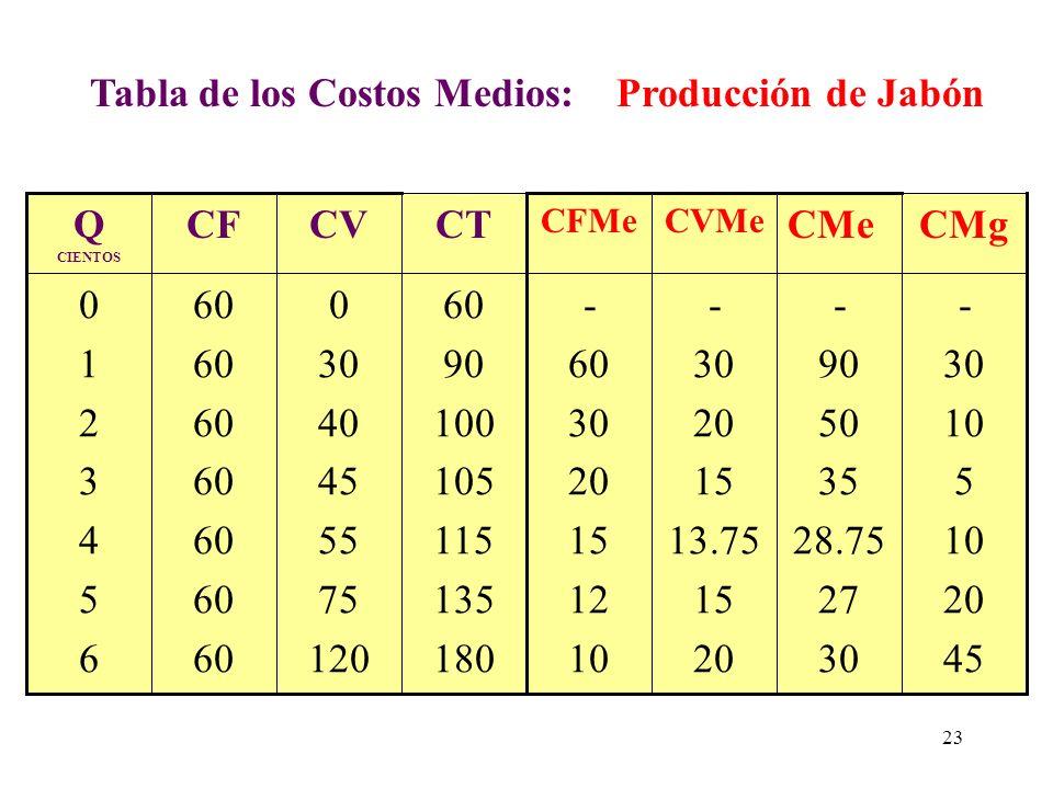 Tabla de los Costos Medios: Producción de Jabón