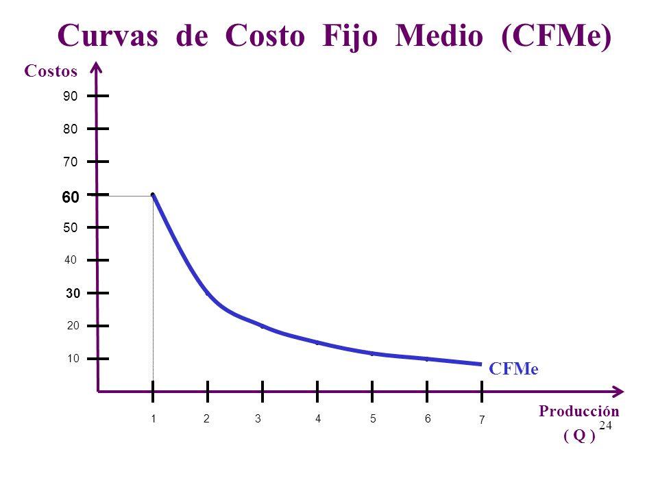 Curvas de Costo Fijo Medio (CFMe)