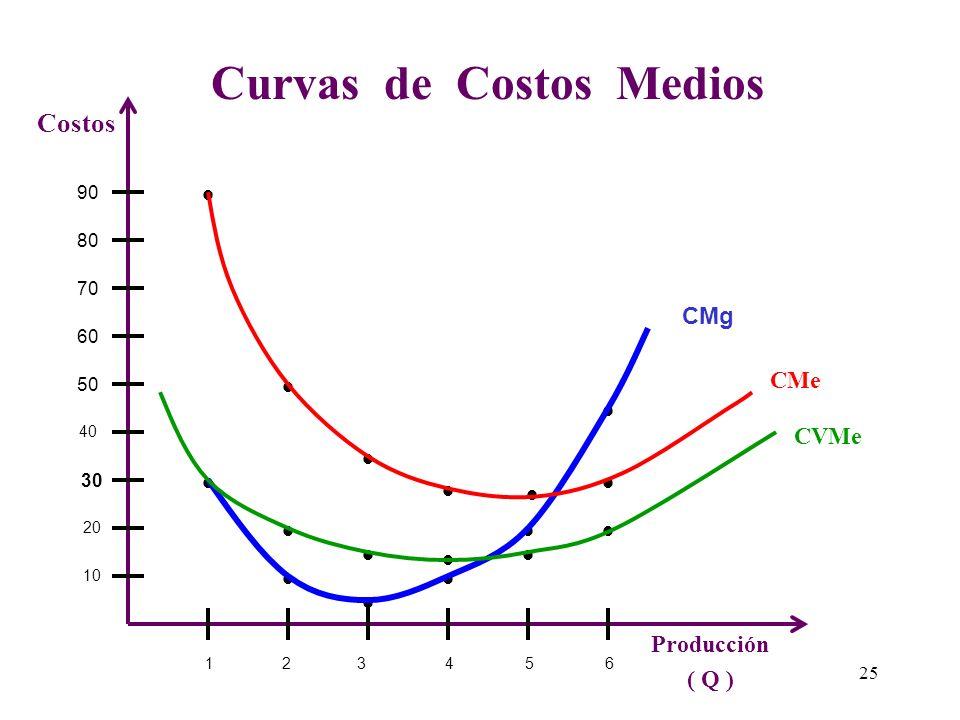 Curvas de Costos Medios