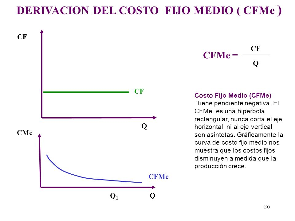 DERIVACION DEL COSTO FIJO MEDIO ( CFMe )