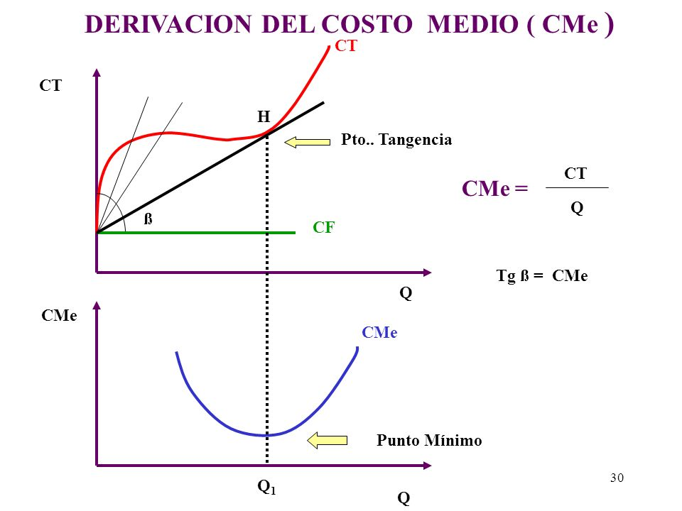 DERIVACION DEL COSTO MEDIO ( CMe )